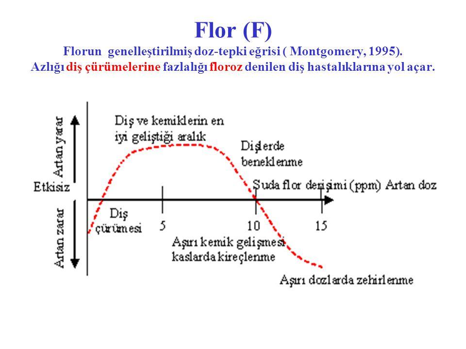 Flor (F) Florun genelleştirilmiş doz-tepki eğrisi ( Montgomery, 1995).
