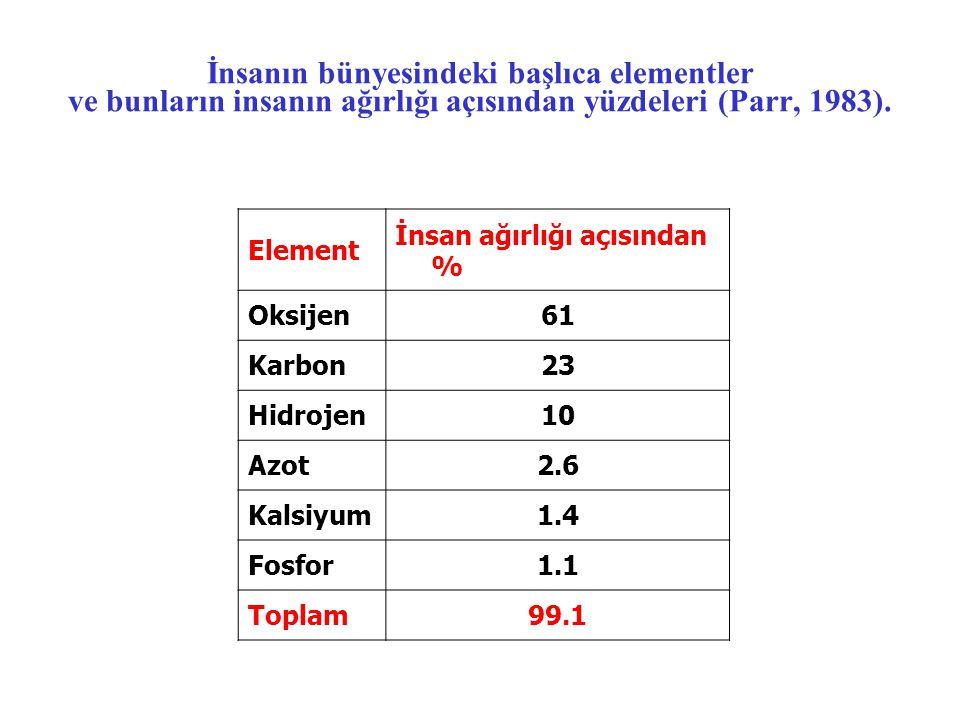 İnsanın bünyesindeki başlıca elementler ve bunların insanın ağırlığı açısından yüzdeleri (Parr, 1983).