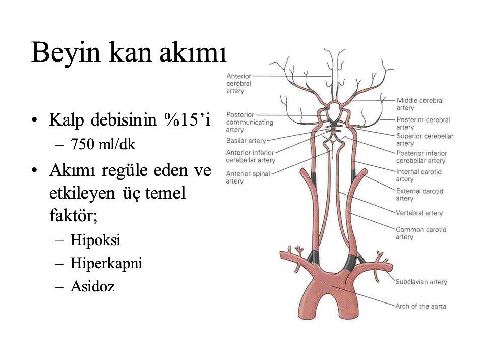 Beyin kan akımı Kalp debisinin %15'i –750 ml/dk Akımı regüle eden ve etkileyen üç temel faktör; –Hipoksi –Hiperkapni –Asidoz Beyin kan akımı Kalp debisinin %15'i –750 ml/dk Akımı regüle eden ve etkileyen üç temel faktör; –Hipoksi –Hiperkapni –Asidoz