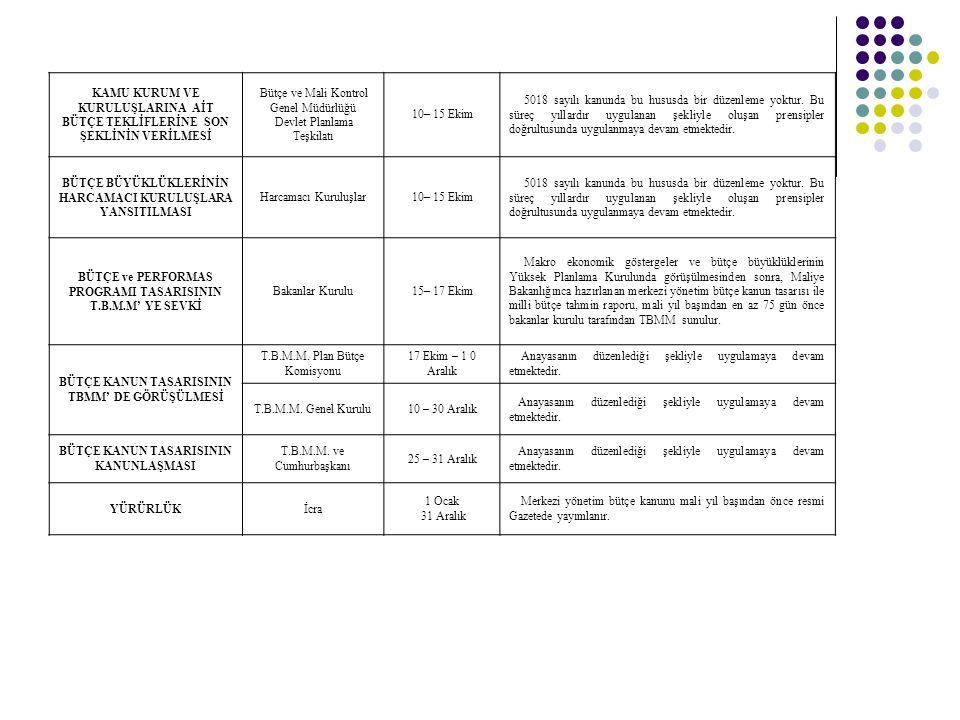 KAMU KURUM VE KURULUŞLARINA AİT BÜTÇE TEKLİFLERİNE SON ŞEKLİNİN VERİLMESİ Bütçe ve Mali Kontrol Genel Müdürlüğü Devlet Planlama Teşkilatı 10– 15 Ekim 5018 sayılı kanunda bu hususda bir düzenleme yoktur.