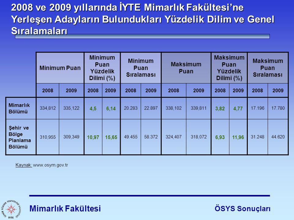 2008 ve 2009 yıllarında İYTE Mimarlık Fakültesi'ne Yerleşen Adayların Bulundukları Yüzdelik Dilim ve Genel Sıralamaları Mimarlık Fakültesi ÖSYS Sonuçl