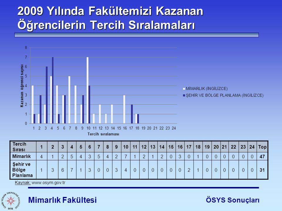 2009 Yılında Fakültemizi Kazanan Öğrencilerin Tercih Sıralamaları Mimarlık Fakültesi ÖSYS Sonuçları Kaynak: www.osym.gov.tr Tercih Sırası 123456789101