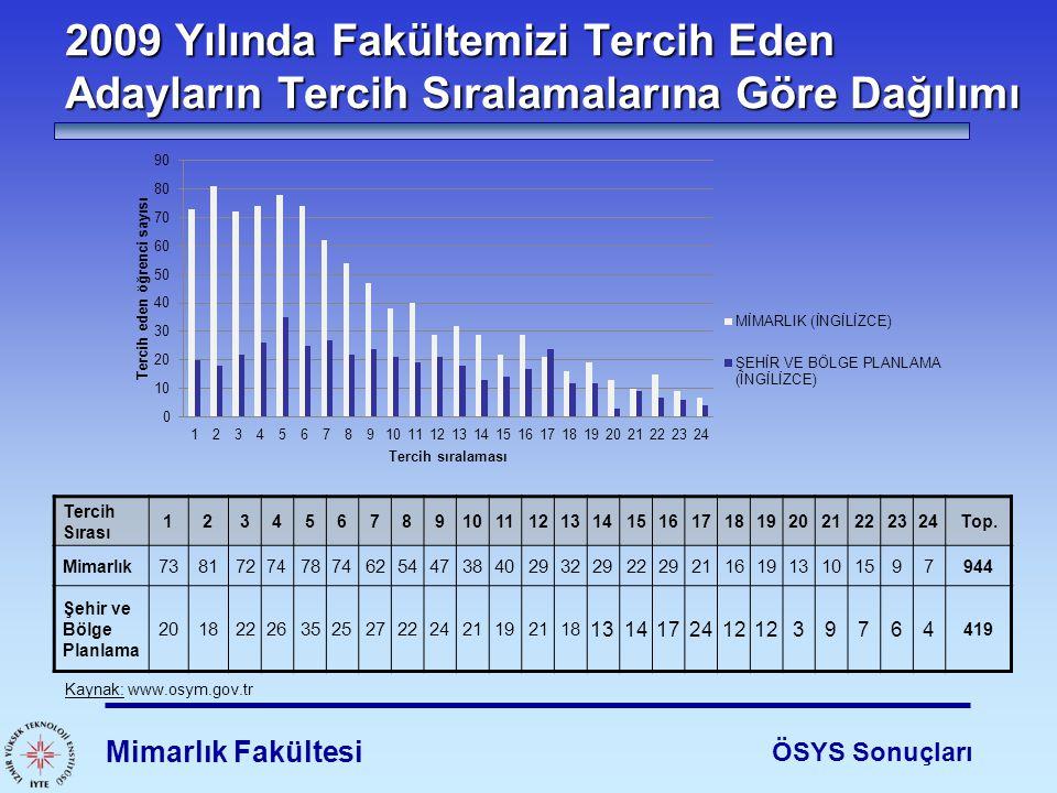2009 Yılında Fakültemizi Tercih Eden Adayların Tercih Sıralamalarına Göre Dağılımı Mimarlık Fakültesi ÖSYS Sonuçları Kaynak: www.osym.gov.tr Tercih Sı