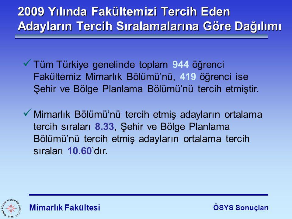 Mimarlık Fakültesi ÖSYS Sonuçları Tüm Türkiye genelinde toplam 944 öğrenci Fakültemiz Mimarlık Bölümü'nü, 419 öğrenci ise Şehir ve Bölge Planlama Bölü