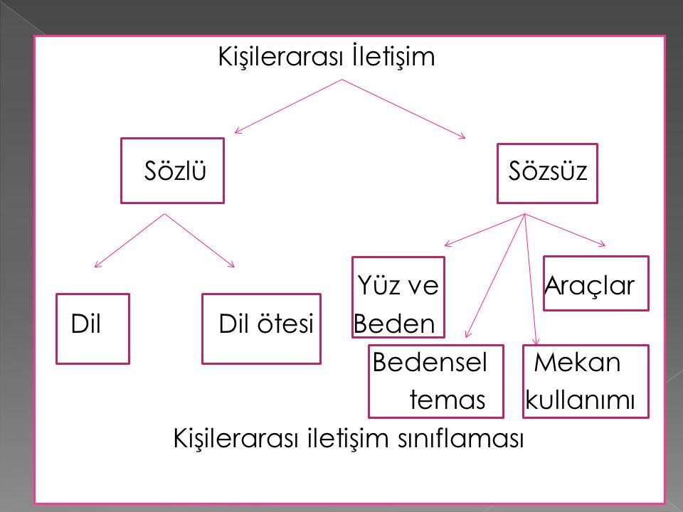 Kişilerarası İletişim Sözlü Sözsüz Yüz ve Araçlar Dil Dil ötesi Beden Bedensel Mekan temas kullanımı Kişilerarası iletişim sınıflaması
