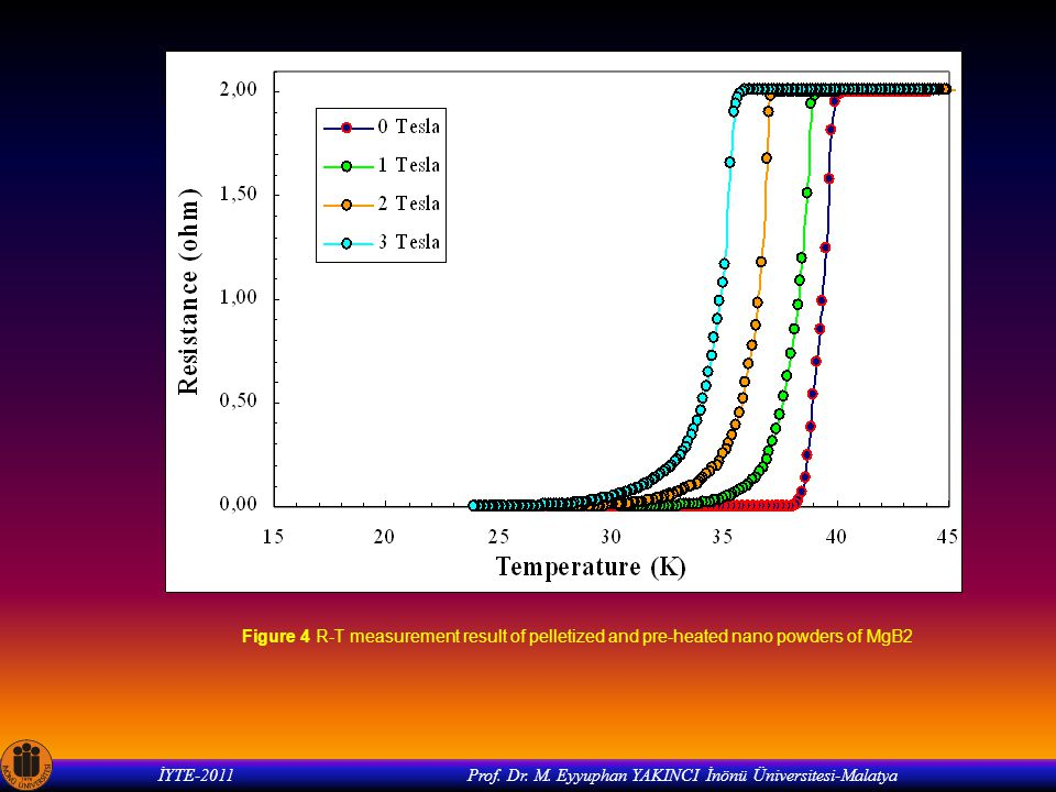 İYTE-2011 Prof. Dr. M. Eyyuphan YAKINCI İnönü Üniversitesi-Malatya Figure 4 R-T measurement result of pelletized and pre-heated nano powders of MgB2