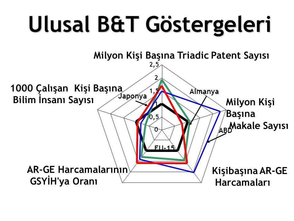 Ulusal B&T Göstergeleri 0 0,5 1 1,5 2 2,5 Milyon Kişi Başına Triadic Patent Sayısı Milyon Kişi Başına Makale Sayısı Kişibaşına AR-GE Harcamaları AR-GE