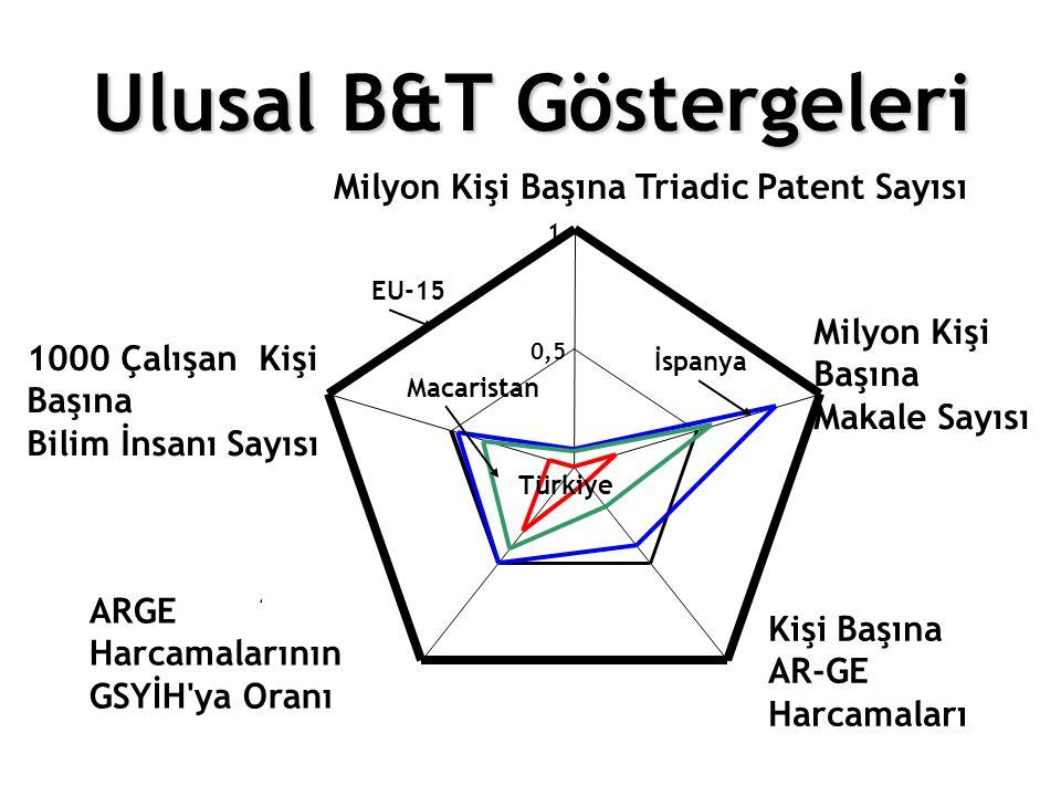 Ulusal B&T Göstergeleri EU-15 0,5 1 Milyon Kişi Başına Triadic Patent Sayısı Milyon Kişi Başına Makale Sayısı Kişi Başına AR-GE Harcamaları ARGE Harca