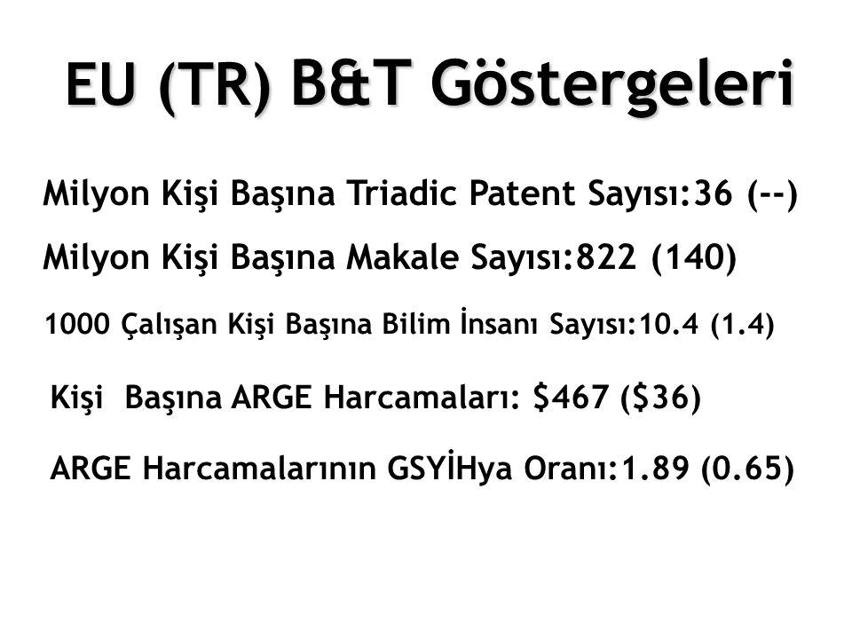 EU (TR) B&T Göstergeleri Milyon Kişi Başına Triadic Patent Sayısı:36 (--) Milyon Kişi Başına Makale Sayısı:822 (140) 1000 Çalışan Kişi Başına Bilim İn