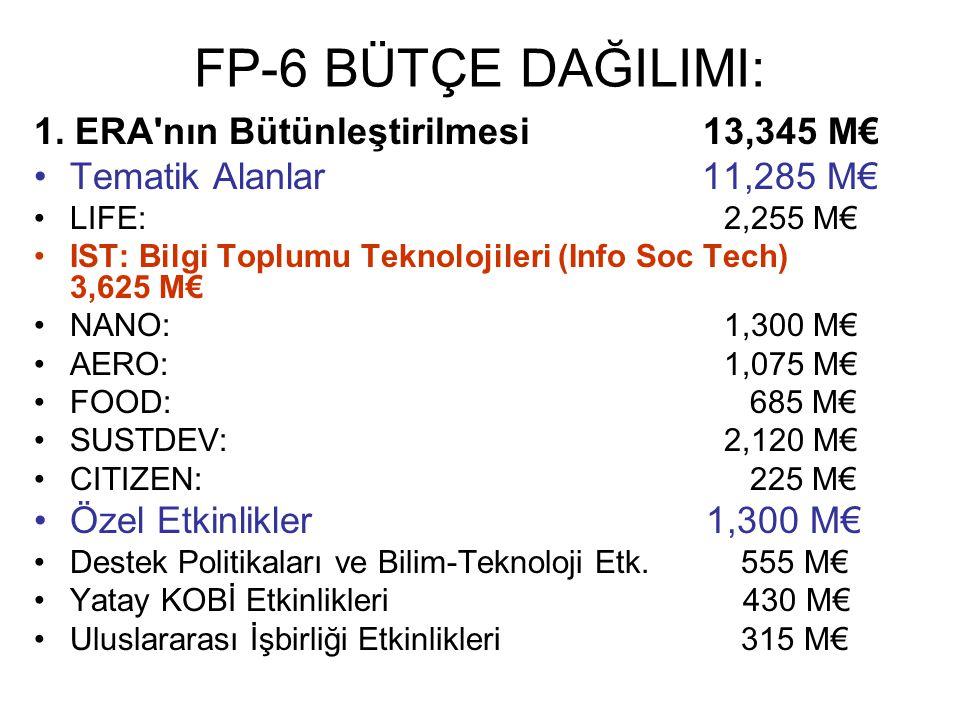 FP-6 BÜTÇE DAĞILIMI: 1. ERA'nın Bütünleştirilmesi 13,345 M€ Tematik Alanlar 11,285 M€ LIFE: 2,255 M€ IST: Bilgi Toplumu Teknolojileri (Info Soc Tech)