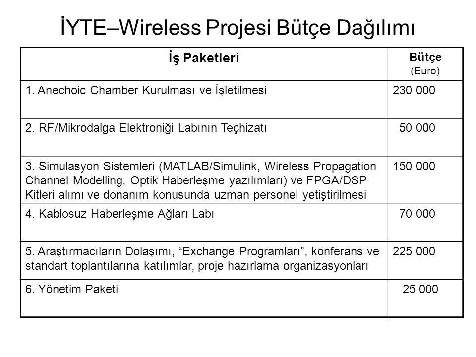 İYTE–Wireless Projesi Bütçe Dağılımı İş Paketleri Bütçe (Euro) 1. Anechoic Chamber Kurulması ve İşletilmesi230 000 2. RF/Mikrodalga Elektroniği Labını