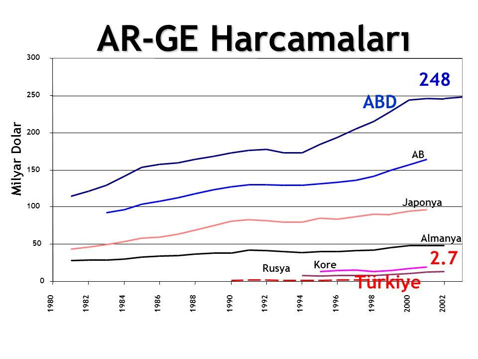 AR-GE Harcamaları Milyar Dolar 2.7 0 50 100 150 200 250 300 1980 1982 1984198619881990 19921994 1996199820002002 248 Almanya AB Japonya Kore Rusya ABD