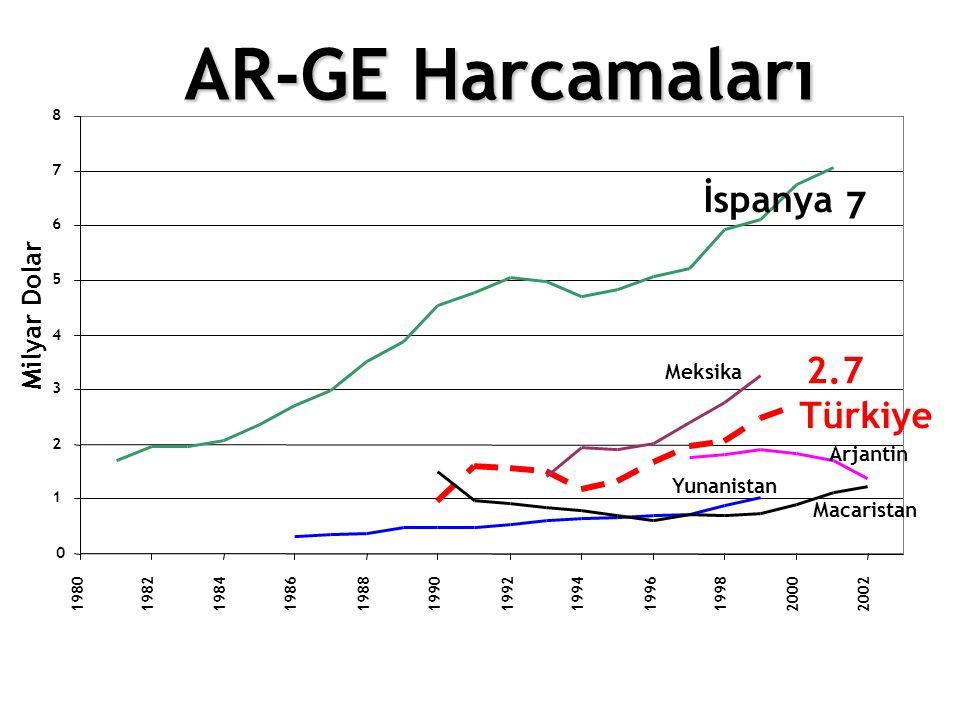 AR-GE Harcamaları 2.7 0 1 2 3 4 5 6 7 8 19801982 19841986198819901992 1994 1996 19982000 2002 Milyar Dolar İspanya Türkiye Yunanistan Arjantin Macaris