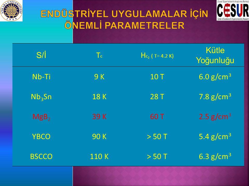 S/İ TcTc H c 2 ( T= 4.2 K) Kütle Yoğunluğu Nb-Ti9 K10 T6.0 g/cm 3 Nb 3 Sn18 K28 T7.8 g/cm 3 MgB 2 39 K60 T2.5 g/cm 3 YBCO90 K> 50 T5.4 g/cm 3 BSCCO110 K> 50 T6.3 g/cm 3