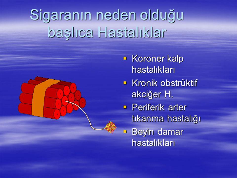 Sigaranın neden olduğu başlıca Hastalıklar  Koroner kalp hastalıkları  Kronik obstrüktif akciğer H.