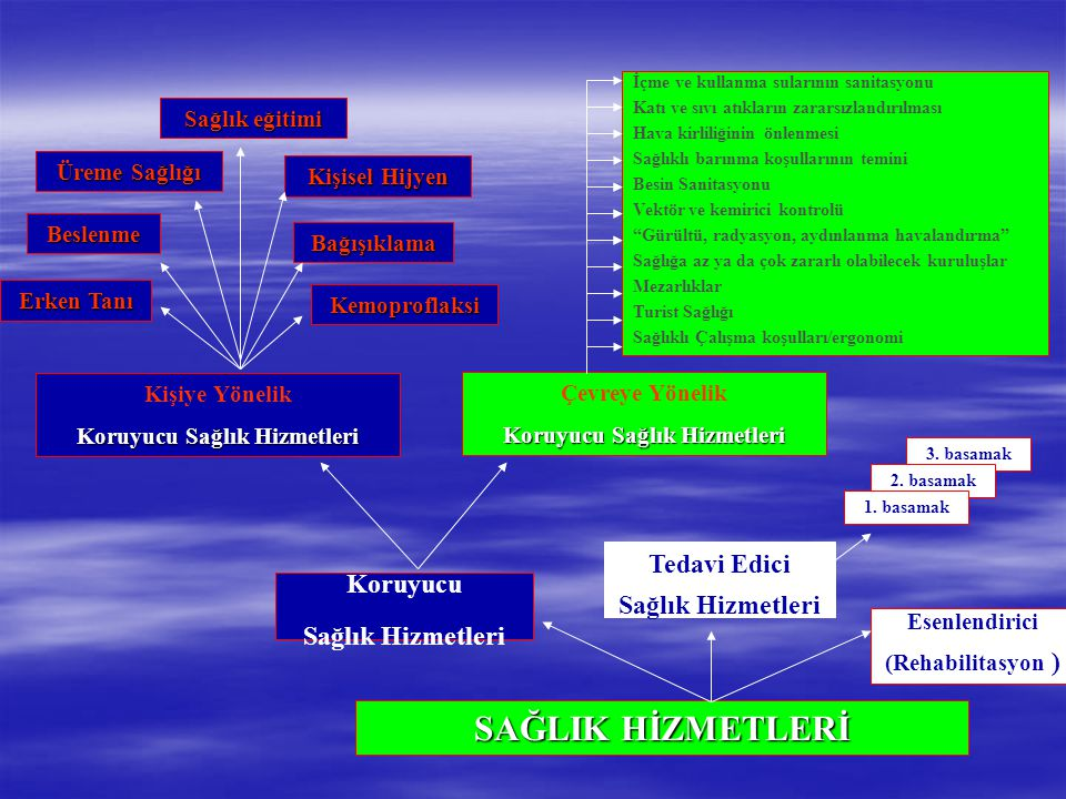 Bağışıklama Kemoproflaksi Beslenme Erken Tanı Üreme Sağlığı Kişisel Hijyen Sağlık eğitimi Koruyucu Sağlık Hizmetleri SAĞLIK HİZMETLERİ Esenlendirici (Rehabilitasyon ) Tedavi Edici Sağlık Hizmetleri 3.