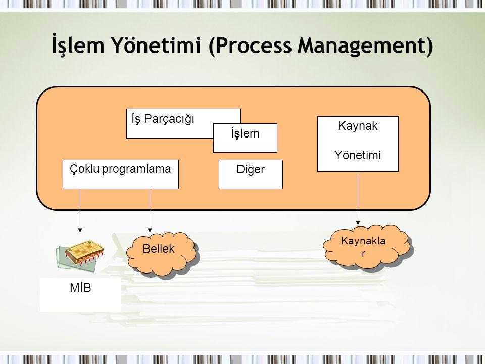İşlem Yönetimi (Process Management) MİB İş Parçacığı Çoklu programlama İşlem Kaynak Yönetimi Kaynakla r Bellek Diğer
