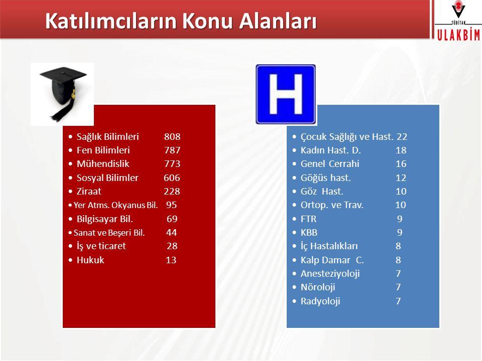 TÜBİTAK Katılımcıların Konu Alanları Sağlık Bilimleri 808 Fen Bilimleri 787 Mühendislik 773 Sosyal Bilimler 606 Ziraat 228 Yer Atms.