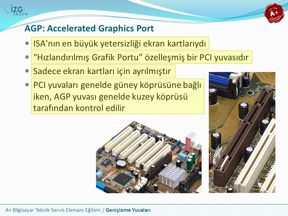 A+ Bilgisayar Teknik Servis Elemanı Eğitimi / Genişleme Yuvaları ISA nın en büyük yetersizliği ekran kartlarıydı Hızlandırılmış Grafik Portu özelleşmiş bir PCI yuvasıdır Sadece ekran kartları için ayrılmıştır PCI yuvaları genelde güney köprüsüne bağlı iken, AGP yuvası genelde kuzey köprüsü tarafından kontrol edilir AGP: Accelerated Graphics Port