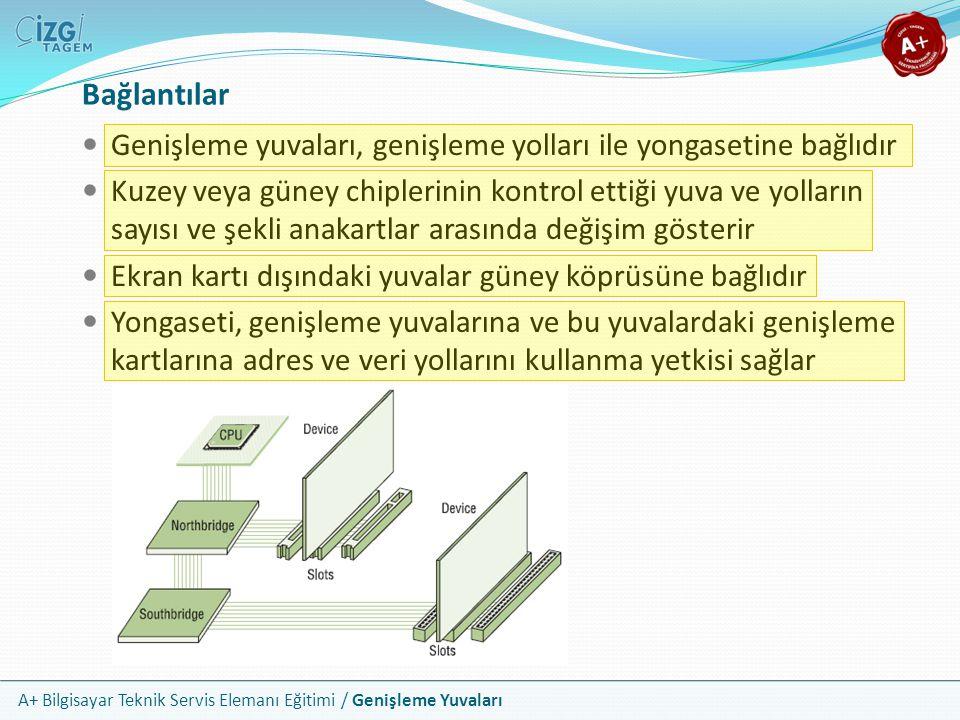 A+ Bilgisayar Teknik Servis Elemanı Eğitimi / Genişleme Yuvaları Genişleme yuvaları, genişleme yolları ile yongasetine bağlıdır Kuzey veya güney chiplerinin kontrol ettiği yuva ve yolların sayısı ve şekli anakartlar arasında değişim gösterir Ekran kartı dışındaki yuvalar güney köprüsüne bağlıdır Yongaseti, genişleme yuvalarına ve bu yuvalardaki genişleme kartlarına adres ve veri yollarını kullanma yetkisi sağlar Bağlantılar