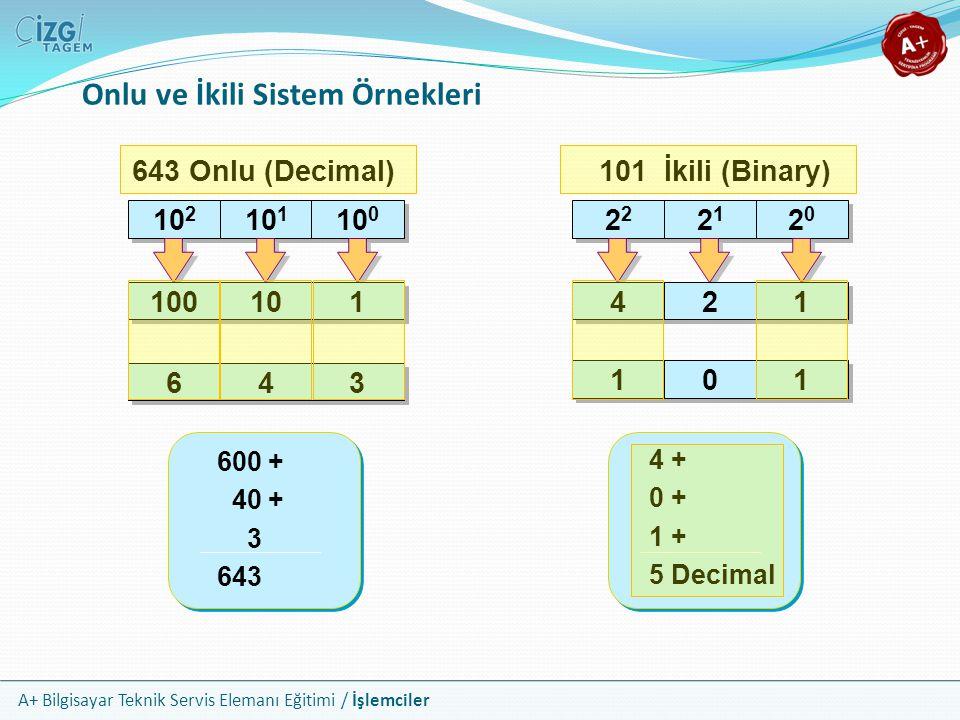 A+ Bilgisayar Teknik Servis Elemanı Eğitimi / İşlemciler Onlu ve İkili Sistem Örnekleri 22 2121 2121 2020 2020 4 4 2 2 1 1 643 Onlu (Decimal) 10 2 10