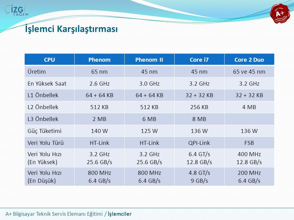 A+ Bilgisayar Teknik Servis Elemanı Eğitimi / İşlemciler İşlemci Karşılaştırması CPUPhenomPhenom IICore i7Core 2 Duo Üretim65 nm45 nm 65 ve 45 nm En Y