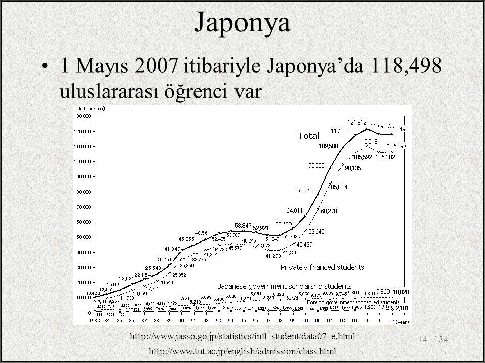 Japonya 1 Mayıs 2007 itibariyle Japonya'da 118,498 uluslararası öğrenci var / 3414 http://www.jasso.go.jp/statistics/intl_student/data07_e.html http://www.tut.ac.jp/english/admission/class.html