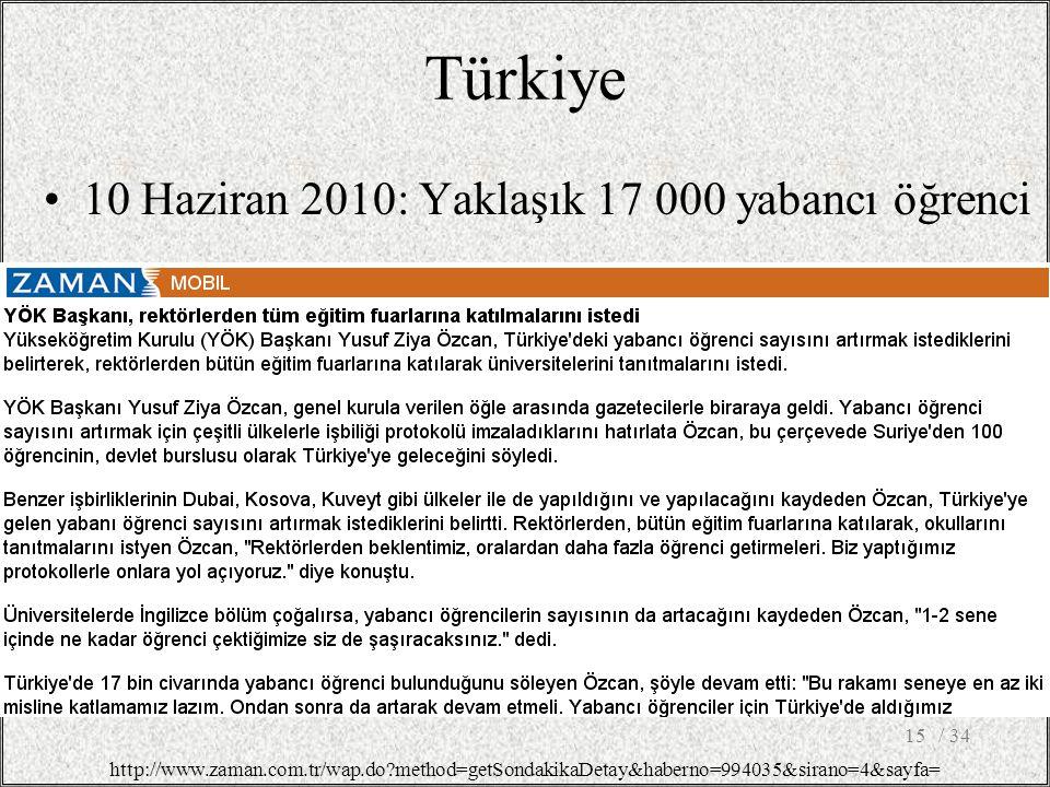 Türkiye 10 Haziran 2010: Yaklaşık 17 000 yabancı öğrenci / 3415 http://www.zaman.com.tr/wap.do method=getSondakikaDetay&haberno=994035&sirano=4&sayfa=