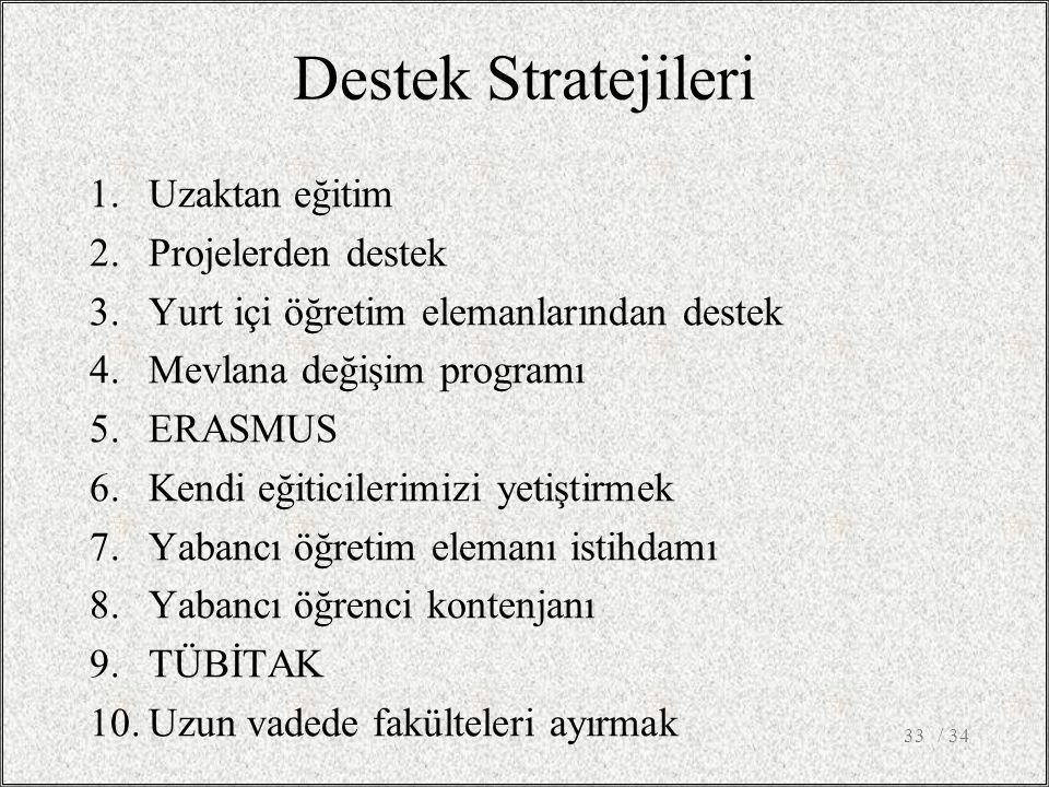 Destek Stratejileri 1.Uzaktan eğitim 2.Projelerden destek 3.Yurt içi öğretim elemanlarından destek 4.Mevlana değişim programı 5.ERASMUS 6.Kendi eğiticilerimizi yetiştirmek 7.Yabancı öğretim elemanı istihdamı 8.Yabancı öğrenci kontenjanı 9.TÜBİTAK 10.Uzun vadede fakülteleri ayırmak / 3433