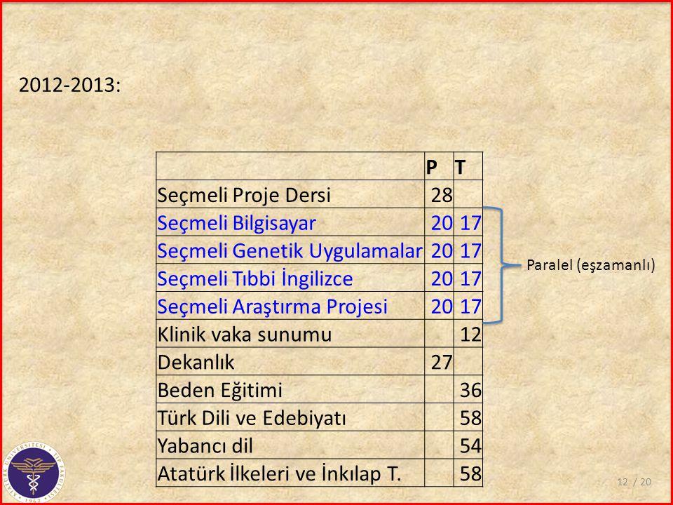 PT Seçmeli Proje Dersi28 Seçmeli Bilgisayar2017 Seçmeli Genetik Uygulamalar2017 Seçmeli Tıbbi İngilizce2017 Seçmeli Araştırma Projesi2017 Klinik vaka sunumu 12 Dekanlık27 Beden Eğitimi 36 Türk Dili ve Edebiyatı58 Yabancı dil 54 Atatürk İlkeleri ve İnkılap T.58 / 2012 2012-2013: Paralel (eşzamanlı)