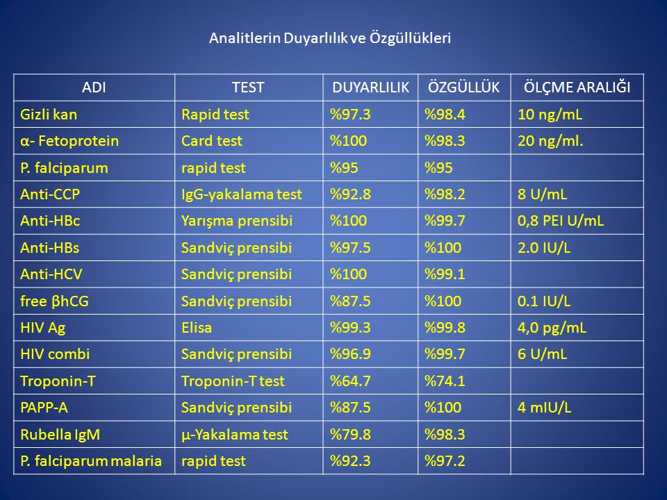 ADITESTDUYARLILIKÖZGÜLLÜKÖLÇME ARALIĞI Gizli kanRapid test%97.3%98.410 ng/mL α- FetoproteinCard test%100%98.320 ng/ml. P. falciparumrapid test%95 Anti