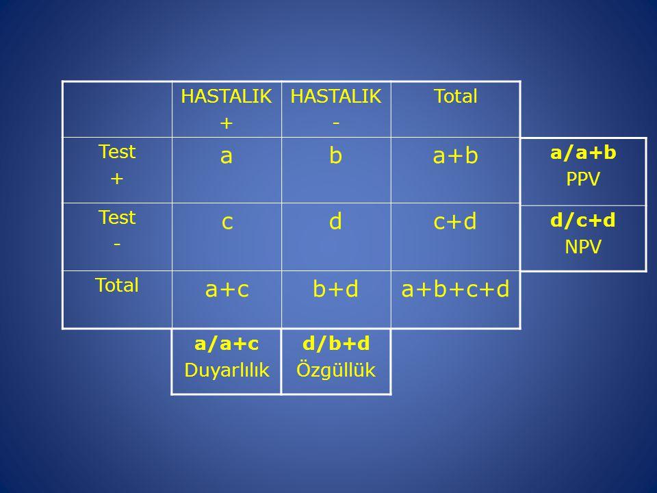 HASTALIK + HASTALIK - Total Test + aba+b Test - cdc+d Total a+cb+da+b+c+d a/a+c Duyarlılık d/b+d Özgüllük a/a+b PPV d/c+d NPV