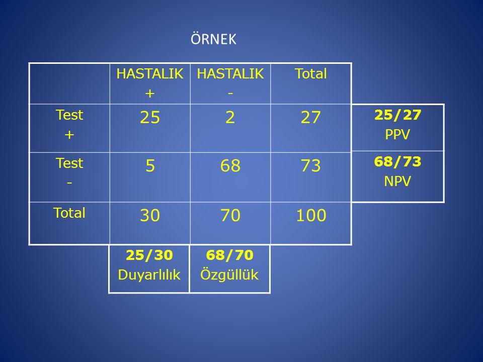HASTALIK + HASTALIK - Total Test + 25227 Test - 56873 Total 3070100 25/30 Duyarlılık 68/70 Özgüllük ÖRNEK 25/27 PPV 68/73 NPV
