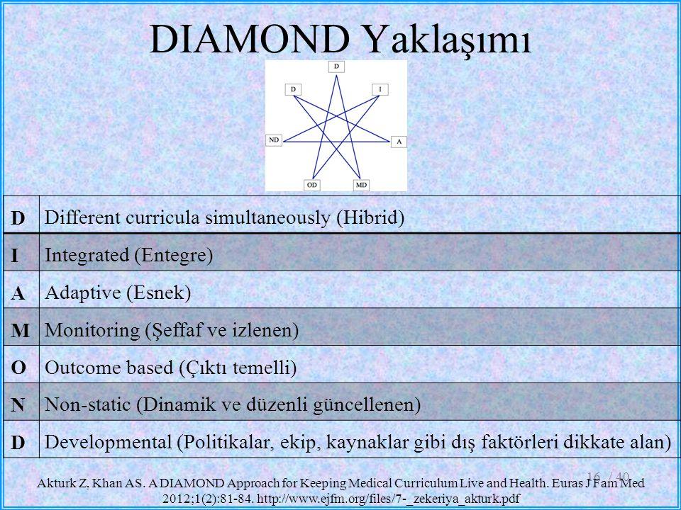 DIAMOND Yaklaşımı / 4016 Akturk Z, Khan AS. A DIAMOND Approach for Keeping Medical Curriculum Live and Health. Euras J Fam Med 2012;1(2):81-84. http:/