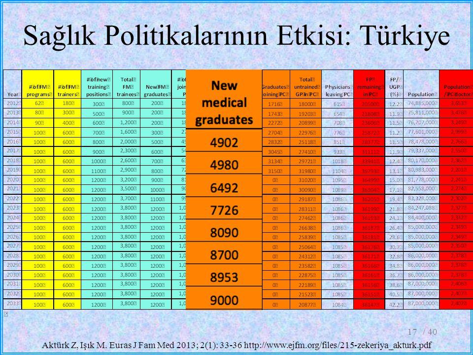 Sağlık Politikalarının Etkisi: Türkiye / 4017 Aktürk Z, Işık M. Euras J Fam Med 2013; 2(1): 33-36 http://www.ejfm.org/files/215-zekeriya_akturk.pdf