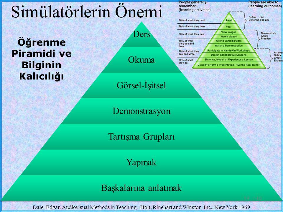 Simülatörlerin Önemi Öğrenme Piramidi ve Bilginin Kalıcılığı Ders Okuma Görsel-İşitsel Demonstrasyon Tartışma Grupları Yapmak Başkalarına anlatmak Dal