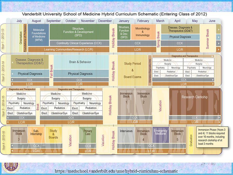 / 4025 https://medschool.vanderbilt.edu/ume/hybrid-curriculum-schematic