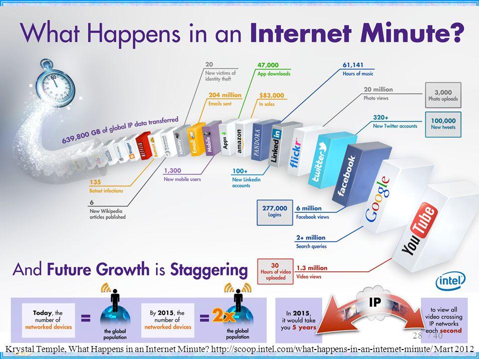 / 4028 Krystal Temple, What Happens in an Internet Minute? http://scoop.intel.com/what-happens-in-an-internet-minute/ Mart 2012