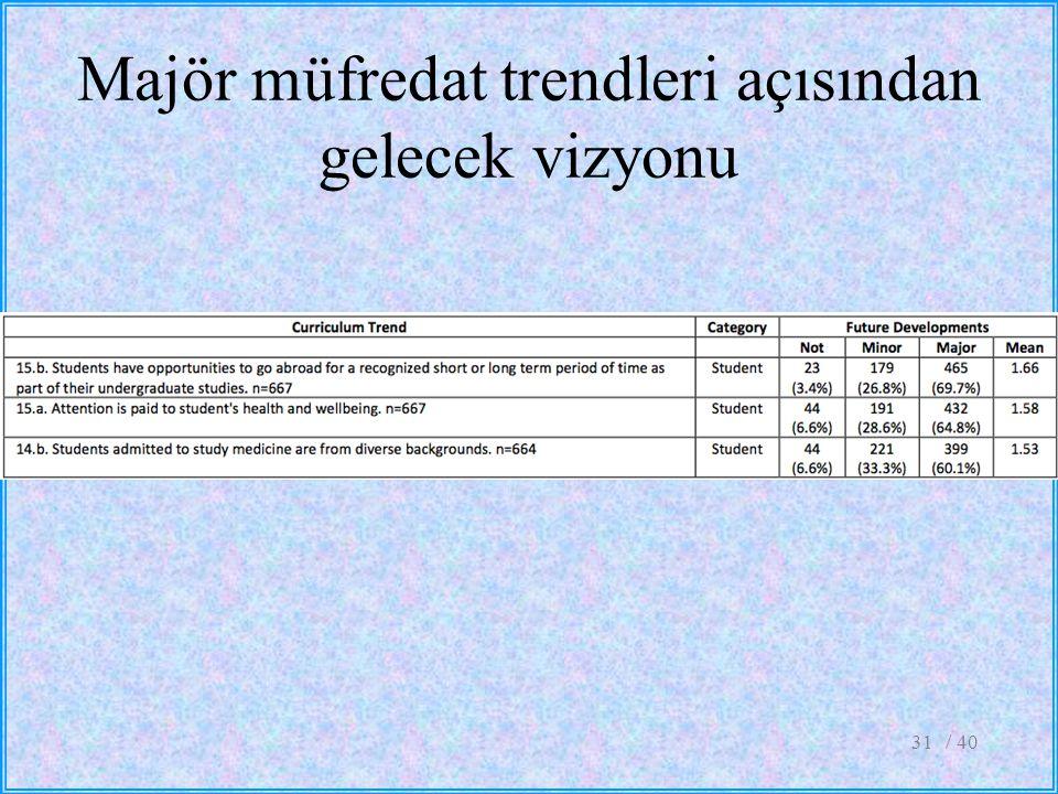 Majör müfredat trendleri açısından gelecek vizyonu / 4031