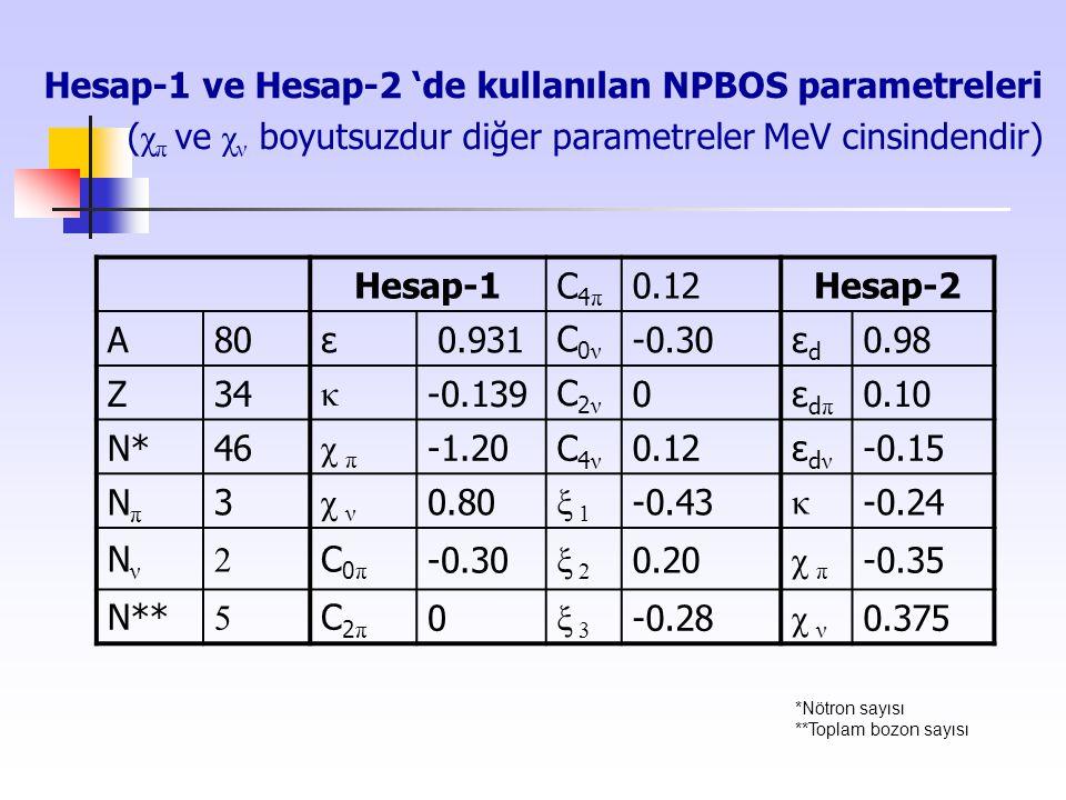 Hesap-1 ve Hesap-2 'de kullanılan NPBOS parametreleri ( χ π ve χ ν boyutsuzdur diğer parametreler MeV cinsindendir) Hesap-1C4πC4π 0.12Hesap-2 A80ε0.93