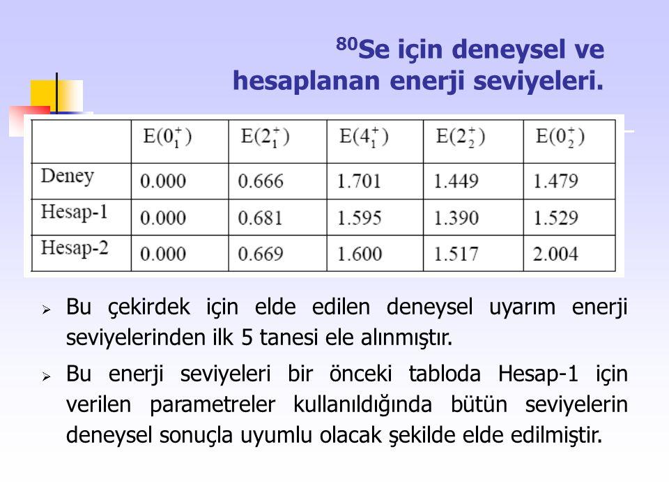 80 Se için deneysel ve hesaplanan enerji seviyeleri.  Bu çekirdek için elde edilen deneysel uyarım enerji seviyelerinden ilk 5 tanesi ele alınmıştır.
