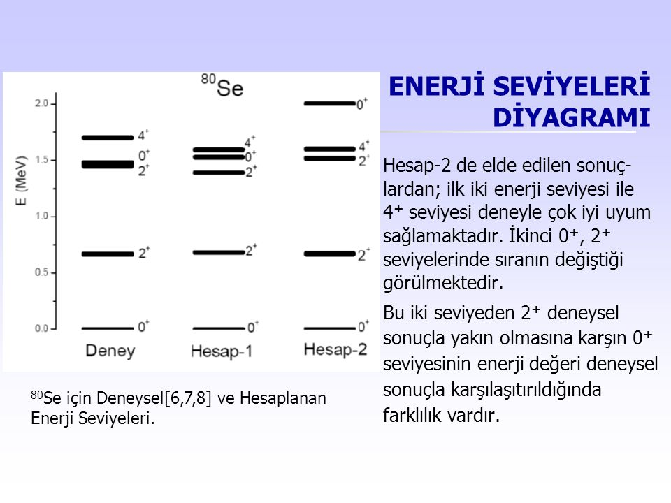 ENERJİ SEVİYELERİ DİYAGRAMI  Hesap-2 de elde edilen sonuç- lardan; ilk iki enerji seviyesi ile 4 + seviyesi deneyle çok iyi uyum sağlamaktadır. İkinc
