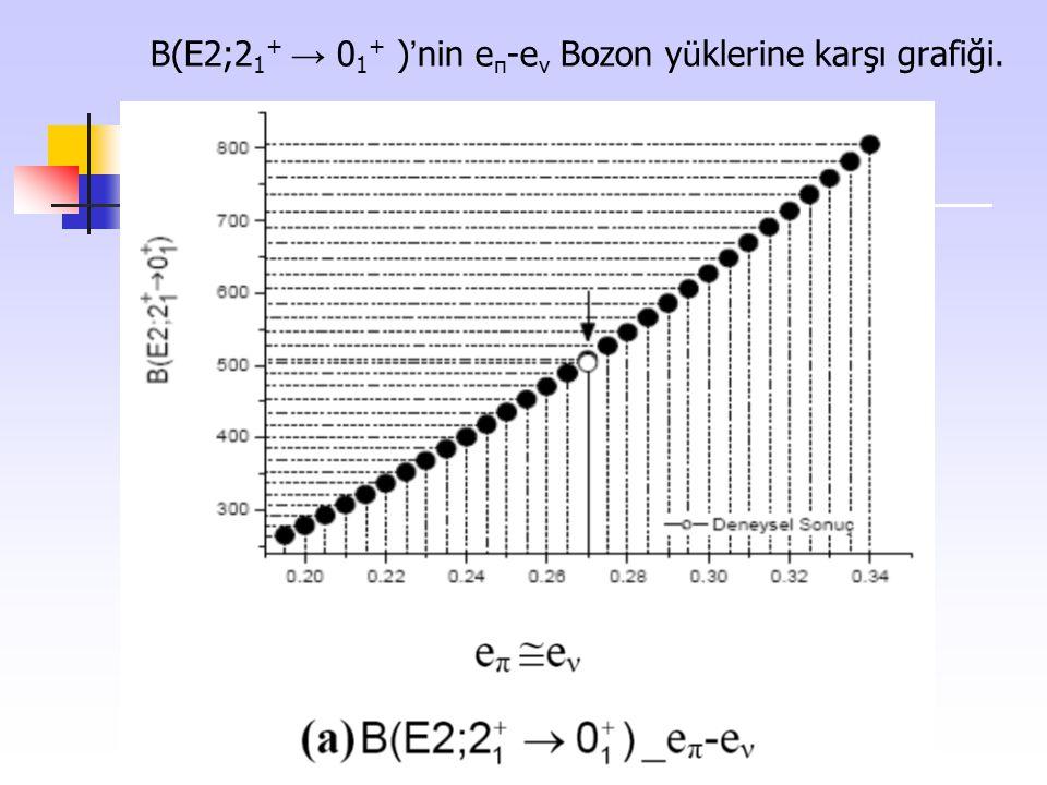B(E2;2 1 + → 0 1 + ) ' nin e π -e ν Bozon y ü klerine karşı grafiği.