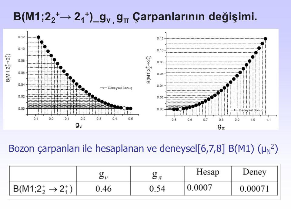 B(M1;2 2 + → 2 1 + )_g ν, g π Çarpanlarının değişimi. Bozon çarpanları ile hesaplanan ve deneysel[6,7,8] B(M1) (µ N 2 )
