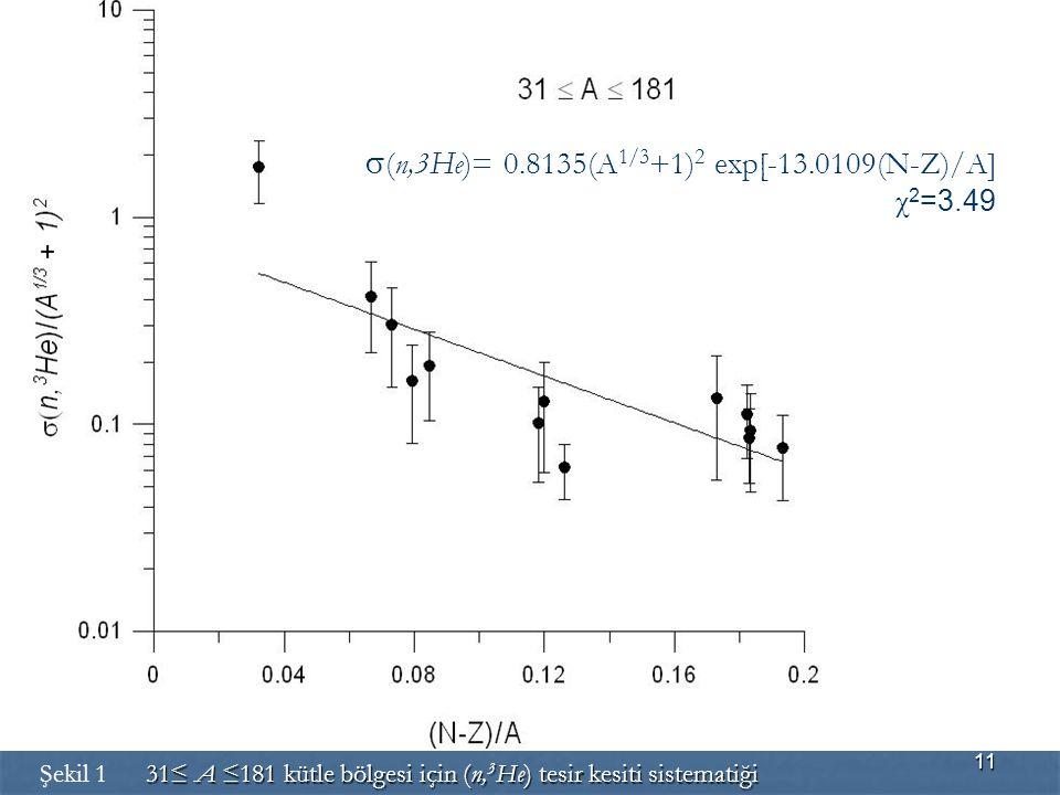 11  (n,3He)= 0.8135(A 1/3 +1) 2 exp[-13.0109(N-Z)/A] χ 2 =3.49 31≤ A ≤181 kütle bölgesi için (n, 3 He) tesir kesiti sistematiği Şekil 1 31≤ A ≤181 kü