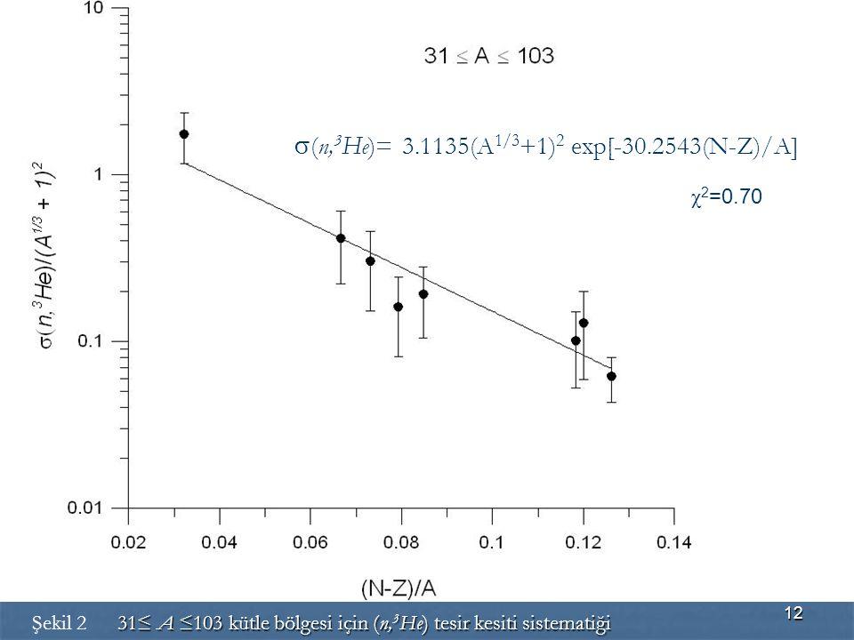 12  (n, 3 He)= 3.1135(A 1/3 +1) 2 exp[-30.2543(N-Z)/A] χ 2 =0.70 31≤ A ≤103 kütle bölgesi için (n, 3 He) tesir kesiti sistematiği Şekil 2 31≤ A ≤103