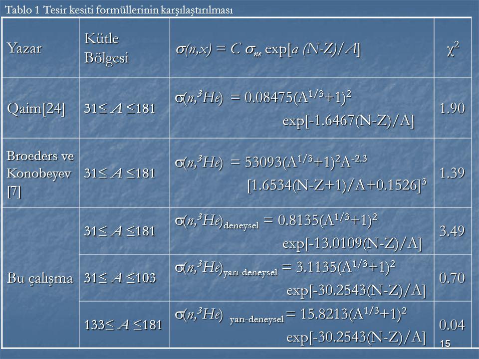 15 Yazar Kütle Bölgesi  (n,x) = C  ne exp[a (N-Z)/A] χ2χ2χ2χ2 Qaim[24] 31≤ A ≤181  (n, 3 He) = 0.08475(A 1/3 +1) 2 exp[-1.6467(N-Z)/A] exp[-1.6467(