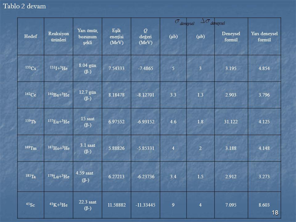18 Hedef Reaksiyon ürünleri Yarı ömür, bozunum şekli Eşik enerjisi (MeV) Q değeri (MeV) (µb) Deneysel formül Yarı deneysel formül 133 Cs 131 I+ 3 He 8