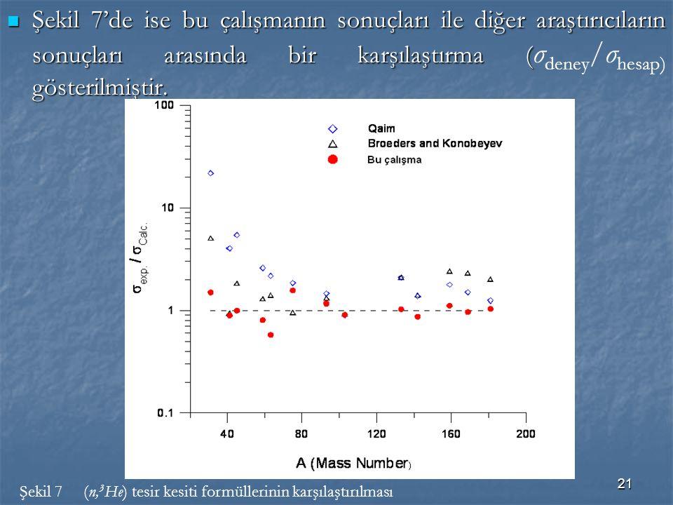 21 Şekil 7'de ise bu çalışmanın sonuçları ile diğer araştırıcıların sonuçları arasında bir karşılaştırma ( gösterilmiştir. Şekil 7'de ise bu çalışmanı