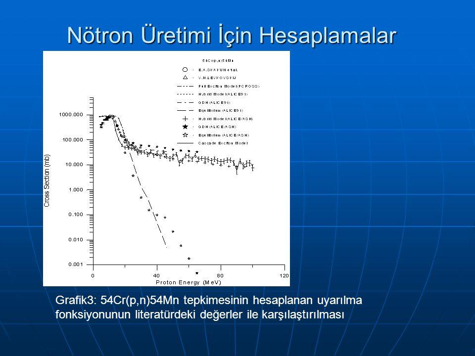 Nötron Üretimi İçin Hesaplamalar Grafik3: 54Cr(p,n)54Mn tepkimesinin hesaplanan uyarılma fonksiyonunun literatürdeki değerler ile karşılaştırılması